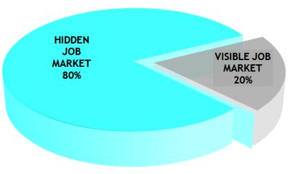 hidden job market accessed by headhunters