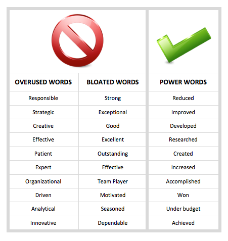 Sales Words For Resume Resumes Power Words Strong Resume Words